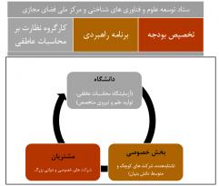 زیست بوم محاسبات عاطفی در ایران