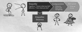 همدلی، همدردی، شفقت و مواسات چه تفاوتی با هم دارند؟