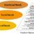 هرم مازلو و نیازهای عملکردی، اجتماعی و هیجانی